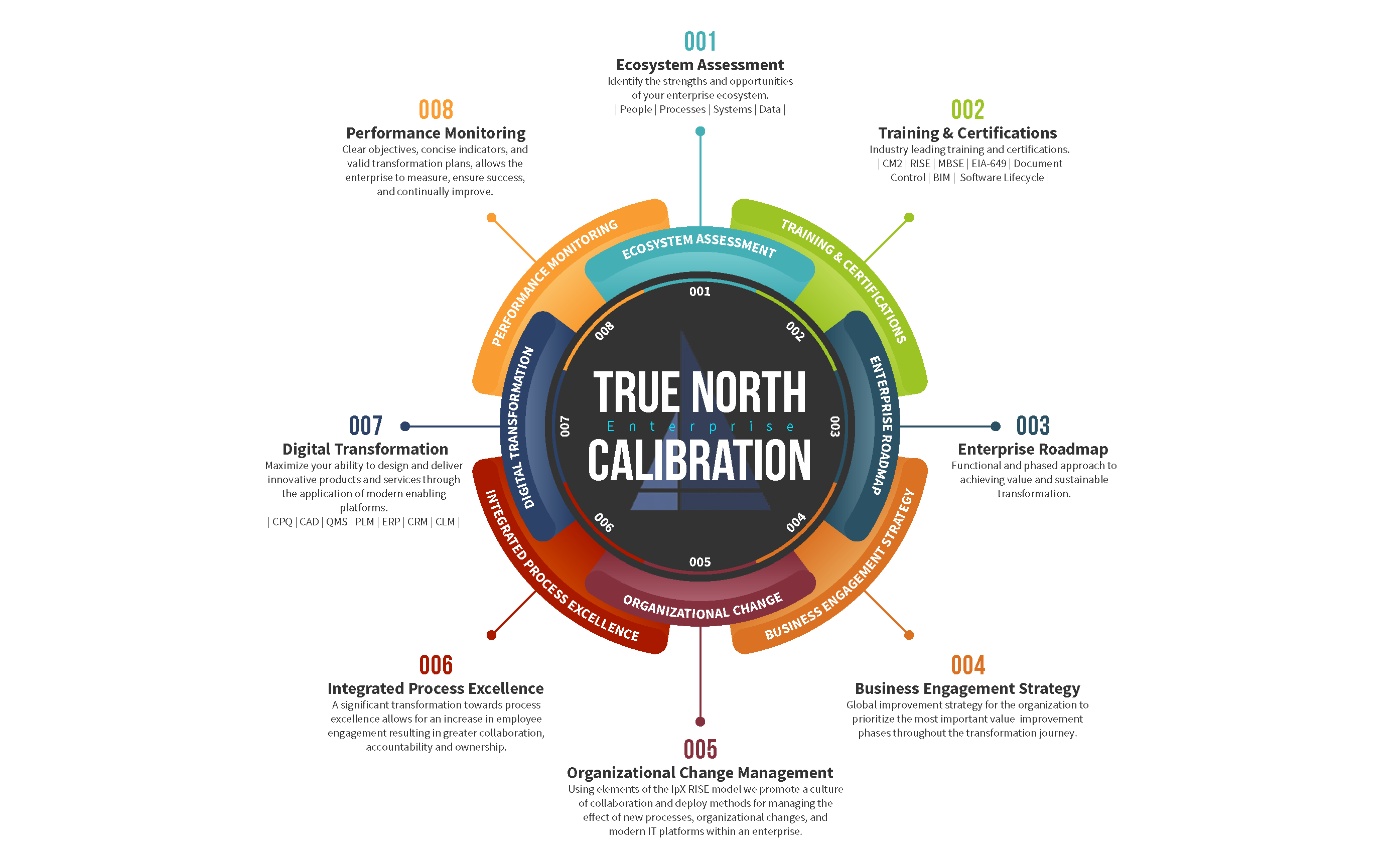 True North Calibration Model